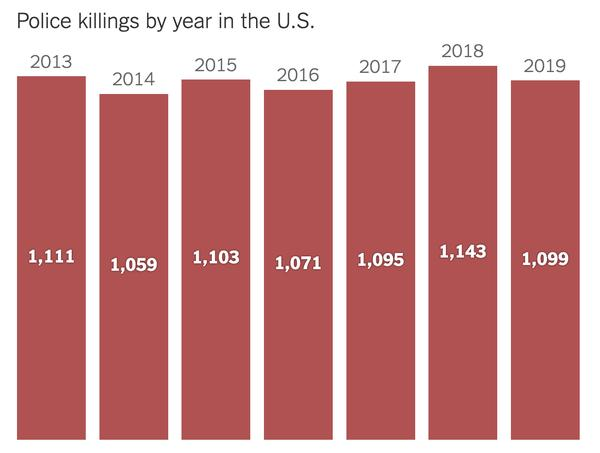 Statics of police killings in the USA retrieved on the New York Times website